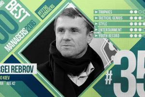 Ребров вошел в топ-50 лучших тренеров мира