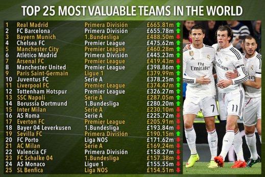 «Шахтер» и «Динамо» попали в топ-50 самых дорогих клубов мира