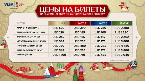 Минимальная цена билетов на матчи ЧМ-2018 по футболу шокирует!